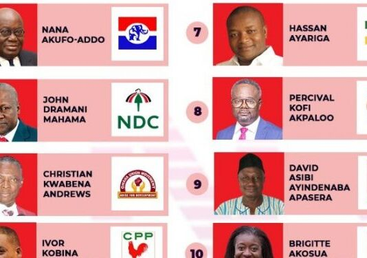Ballot position important but not indicator of election victory – Lecturer
